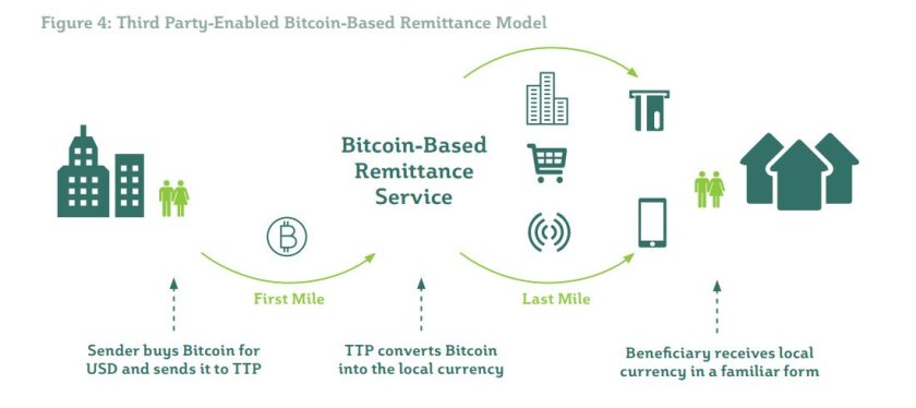 cryptoremiitance service model 2