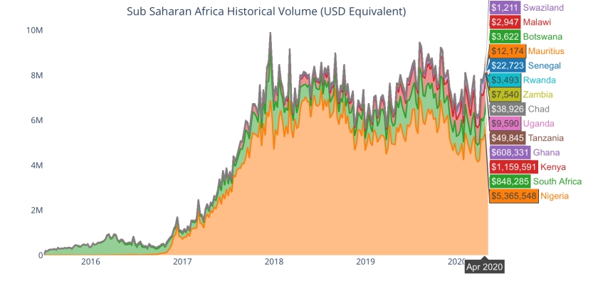 Total Bitcoin Volumes, Sub Sahara Africa by UsefulTulips